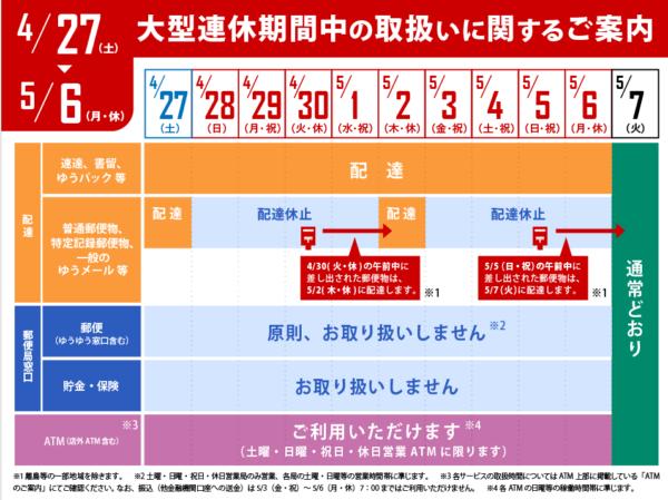 2019ゴールデンウィーク中の配送 日本郵便