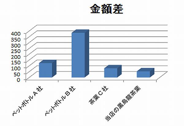 黒烏龍茶 ペットボトル 茶葉 抽出量の金額比較