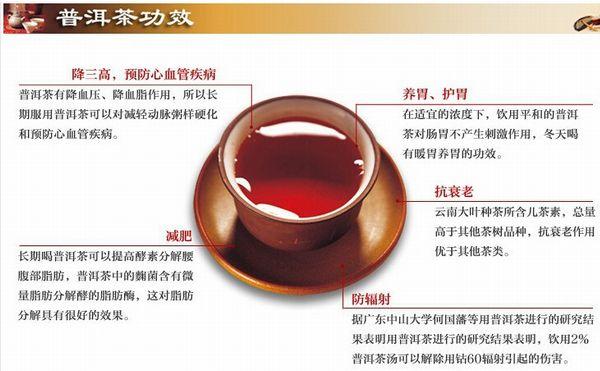 プーアル茶効能を中国語で解説した図