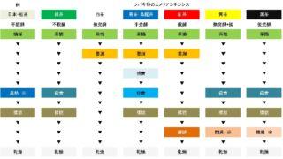中国茶六大茶分類製法