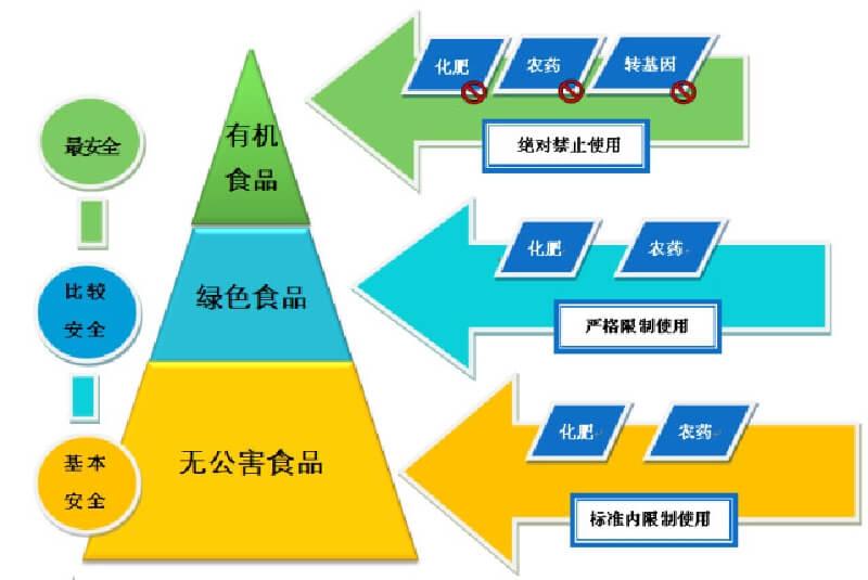 中国有機食品分類